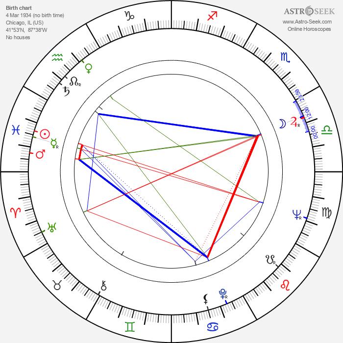 Barbara McNair - Astrology Natal Birth Chart