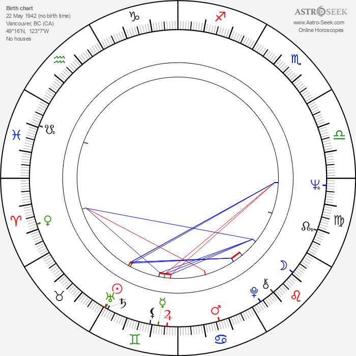 Barbara Parkins - Astrology Natal Birth Chart