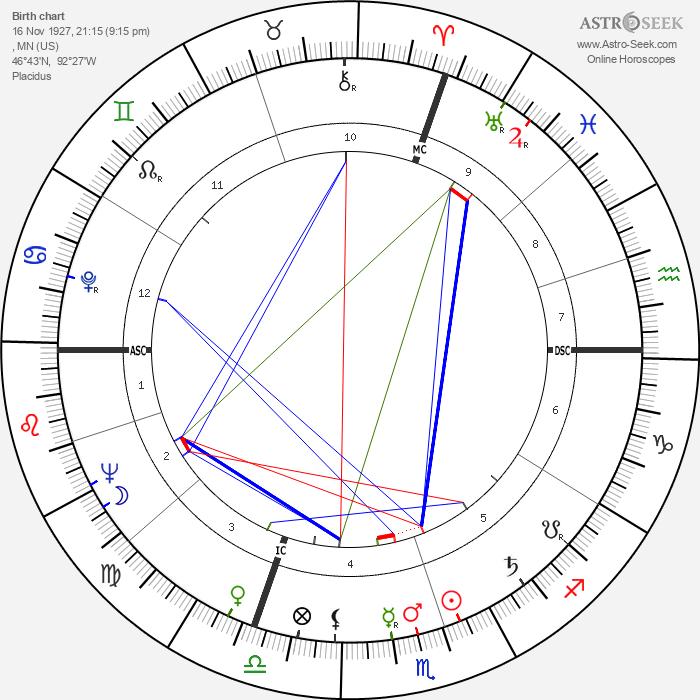 Barbara Payton - Astrology Natal Birth Chart