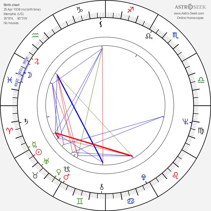 Barbara Pittman - Astrology Natal Birth Chart