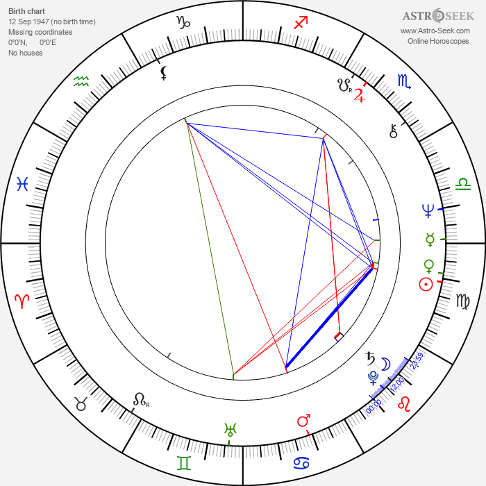 Barbara Plichtová - Astrology Natal Birth Chart