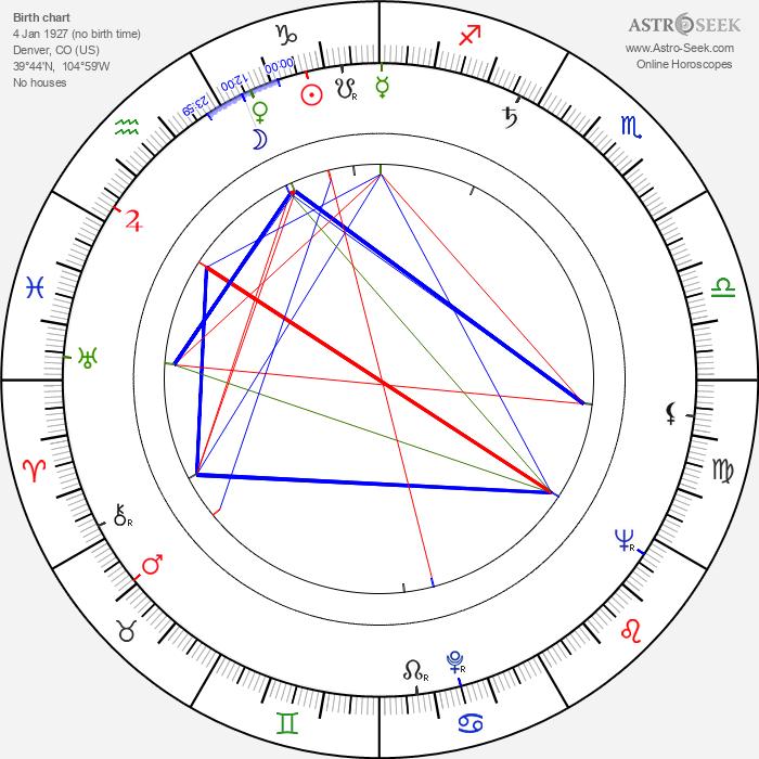 Barbara Rush - Astrology Natal Birth Chart
