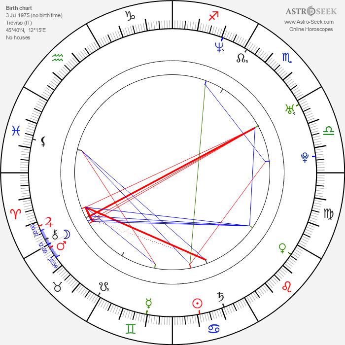 Barbara Snellenburg - Astrology Natal Birth Chart
