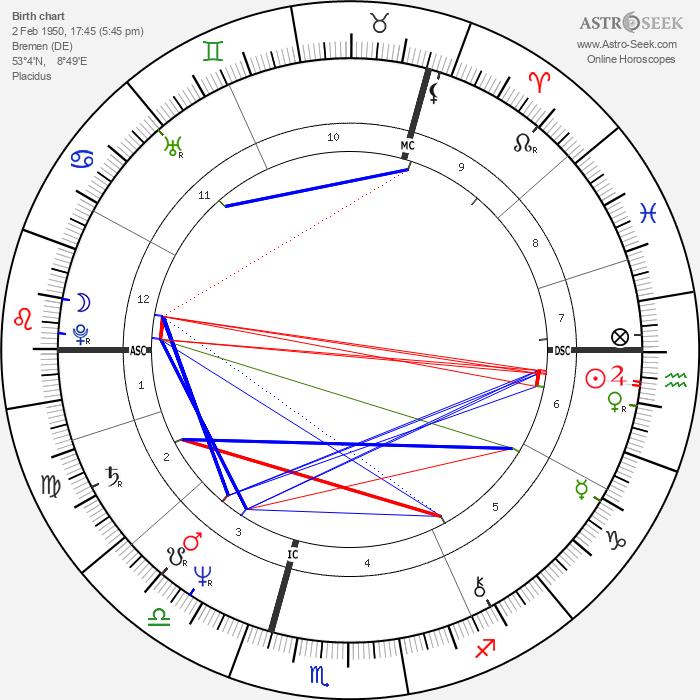Barbara Sukowa - Astrology Natal Birth Chart