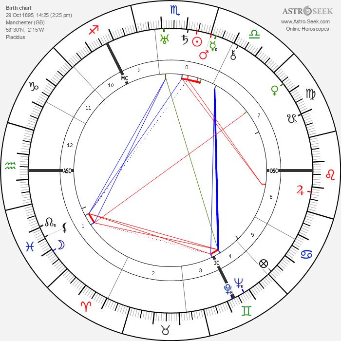 Barbara Tremain - Astrology Natal Birth Chart