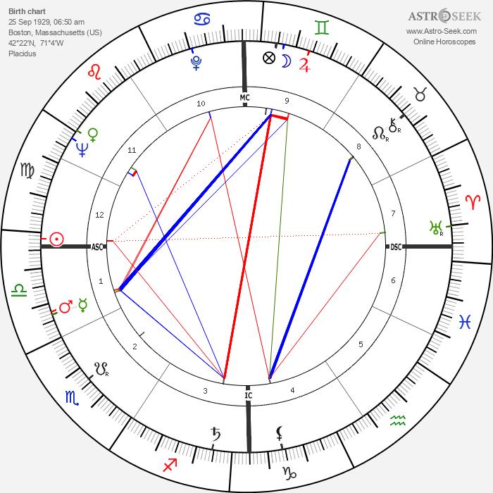 Barbara Walters - Astrology Natal Birth Chart