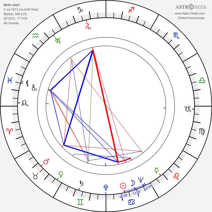 Barbara Weeks - Astrology Natal Birth Chart