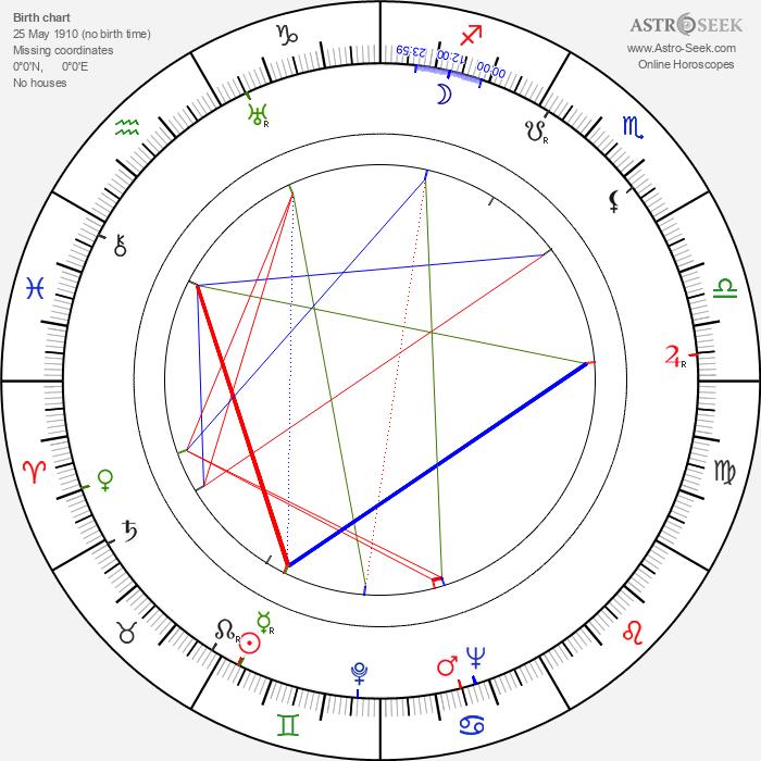 Barbara Woodell - Astrology Natal Birth Chart