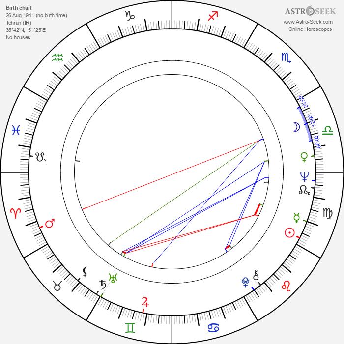 Barbet Schroeder - Astrology Natal Birth Chart