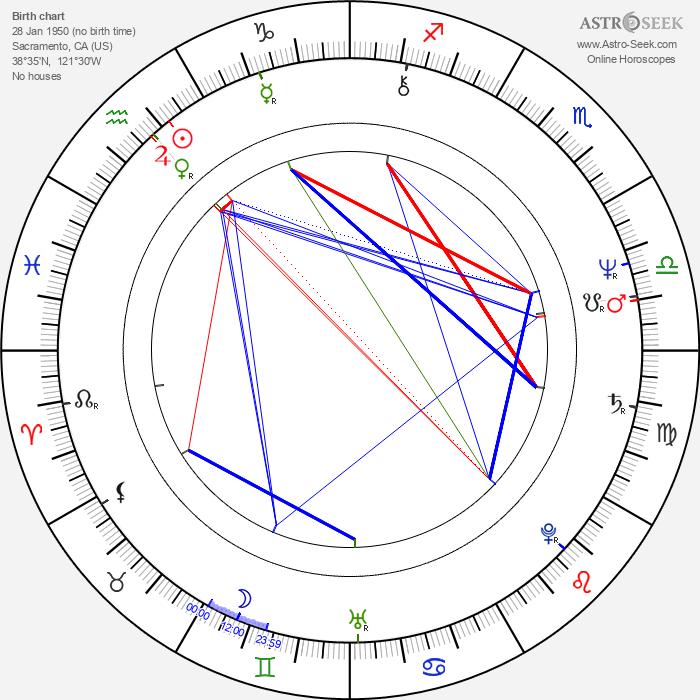 Barbi Benton - Astrology Natal Birth Chart