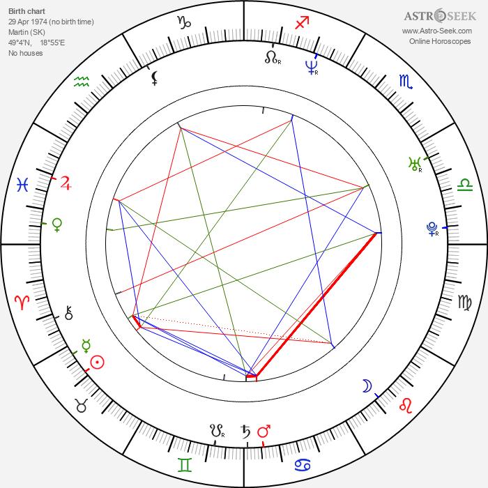 Barbora Bobuľová - Astrology Natal Birth Chart