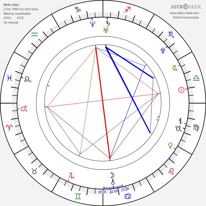Bardo Eicher - Astrology Natal Birth Chart