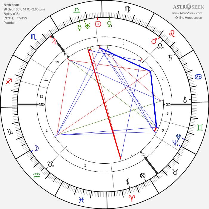 Barnes Neville Wallis - Astrology Natal Birth Chart