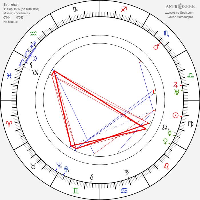 Barnett Parker - Astrology Natal Birth Chart