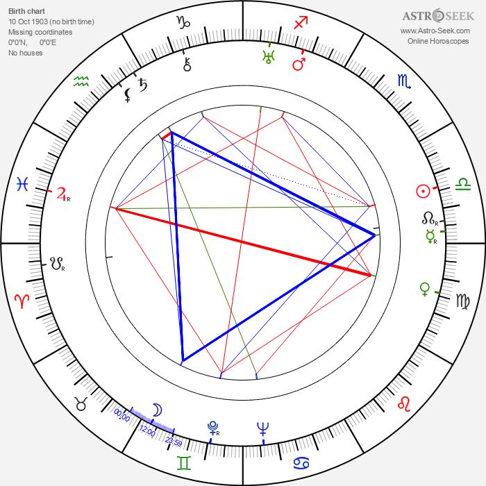 Barney Dean - Astrology Natal Birth Chart