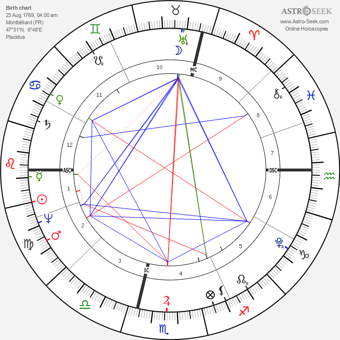 Baron Georges Cuvier - Astrology Natal Birth Chart