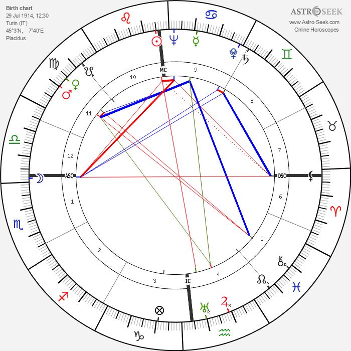 Baron Marcel Bich - Astrology Natal Birth Chart