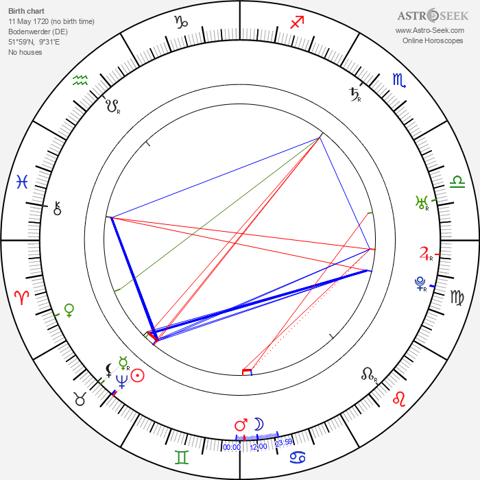 Baron Munchausen - Astrology Natal Birth Chart