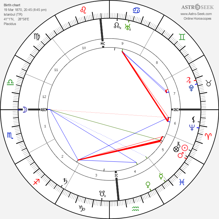 Baroness Mary Vetsera - Astrology Natal Birth Chart