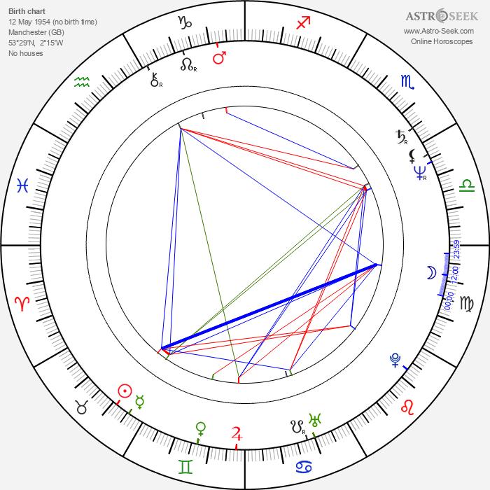 Barry Ackroyd - Astrology Natal Birth Chart