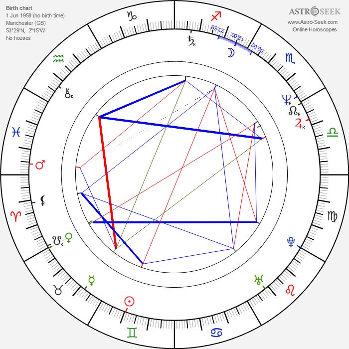 Barry Adamson - Astrology Natal Birth Chart