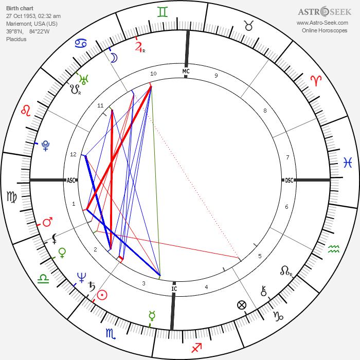 Barry Bonnell - Astrology Natal Birth Chart