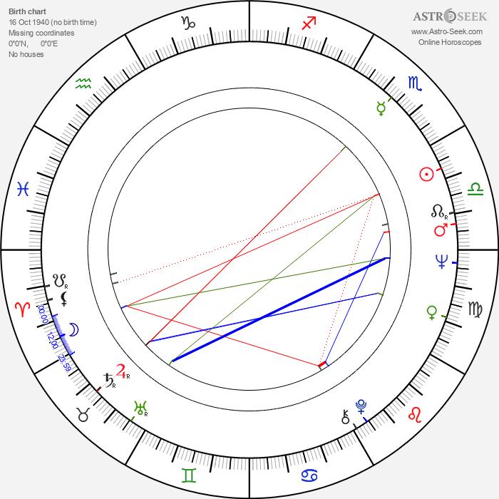 Barry Corbin - Astrology Natal Birth Chart