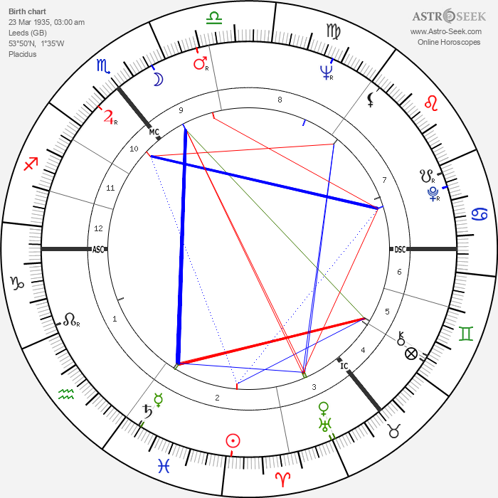 Barry Cryer - Astrology Natal Birth Chart