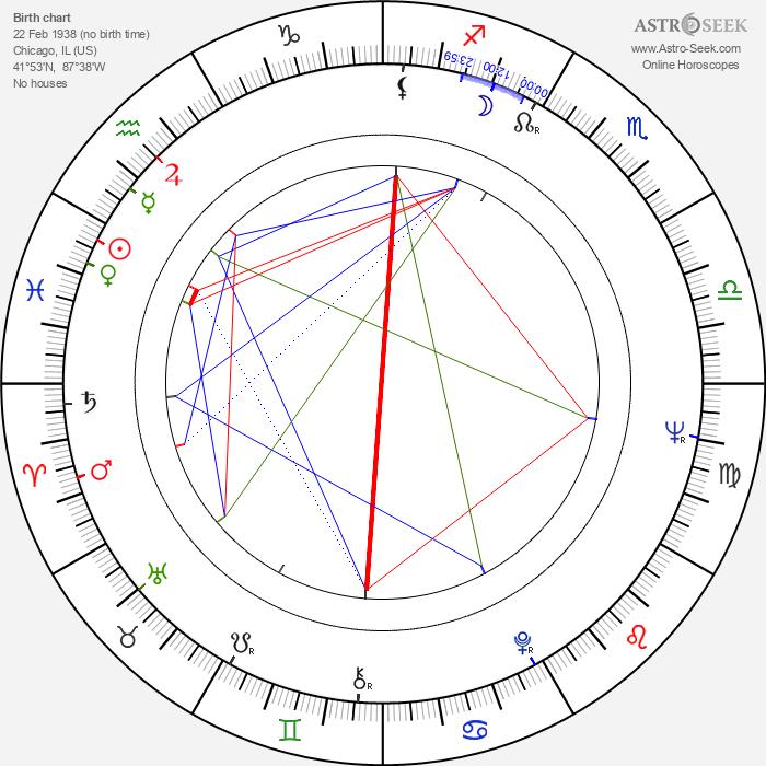 Barry Dennen - Astrology Natal Birth Chart