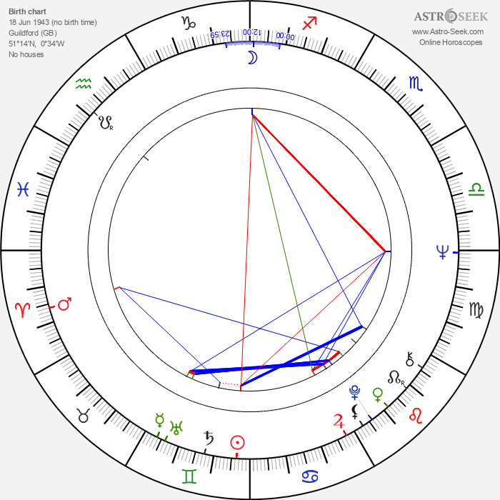 Barry Evans - Astrology Natal Birth Chart