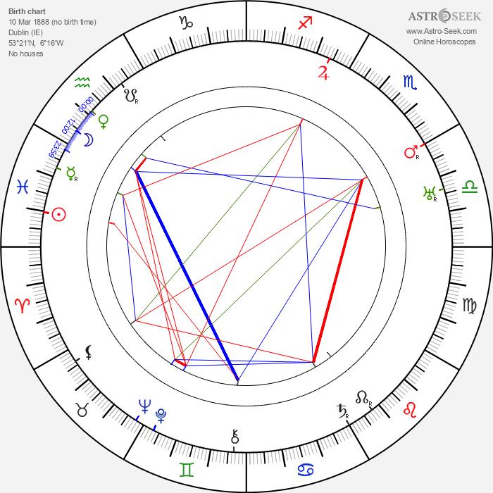 Barry Fitzgerald - Astrology Natal Birth Chart