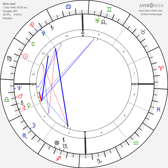 Barry Gibb - Astrology Natal Birth Chart