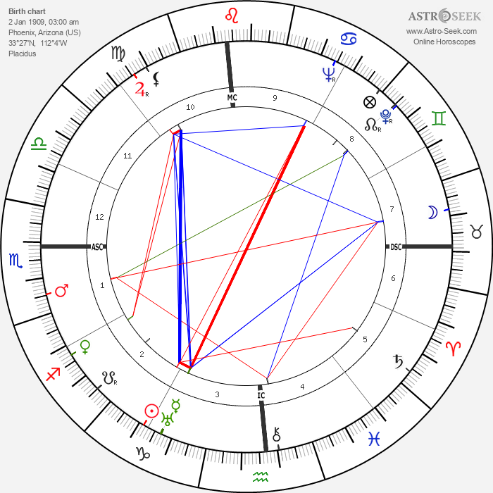 Barry Goldwater - Astrology Natal Birth Chart
