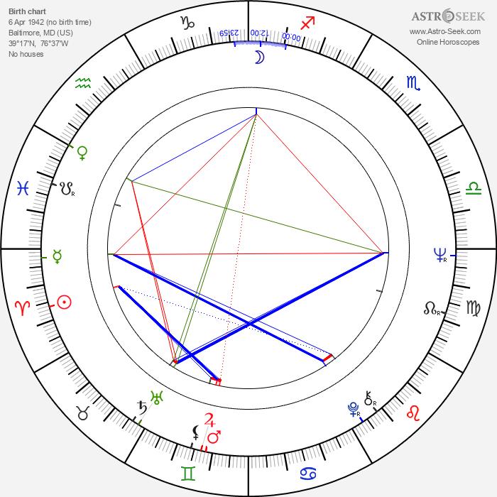Barry Levinson - Astrology Natal Birth Chart