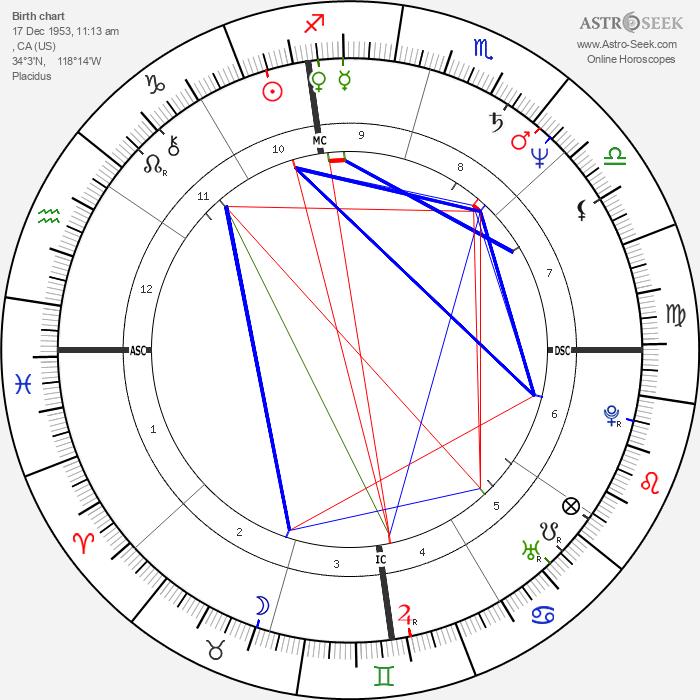 Barry Livingston - Astrology Natal Birth Chart