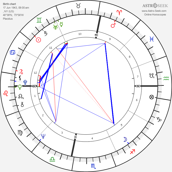 Barry Manilow - Astrology Natal Birth Chart