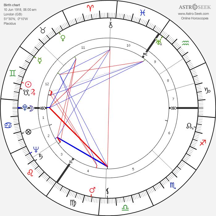 Barry Morse - Astrology Natal Birth Chart