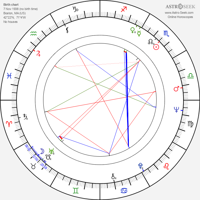 Barry Newman - Astrology Natal Birth Chart