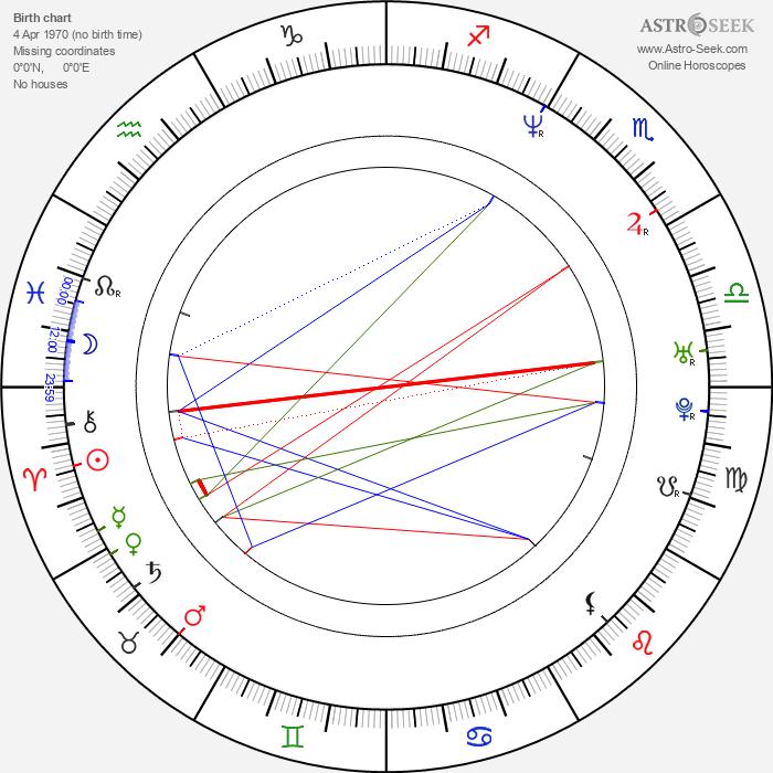 Barry Pepper - Astrology Natal Birth Chart