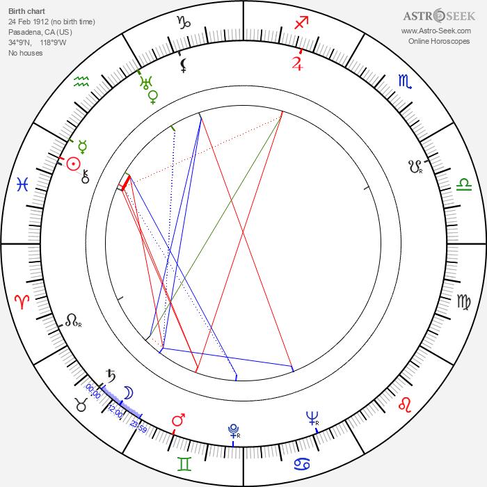 Barry Shipman - Astrology Natal Birth Chart