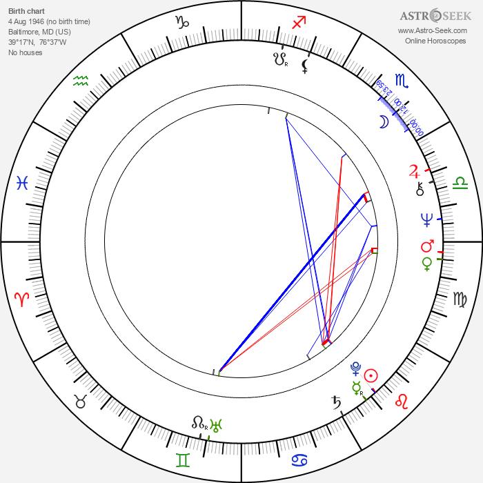 Barry Sigismondi - Astrology Natal Birth Chart