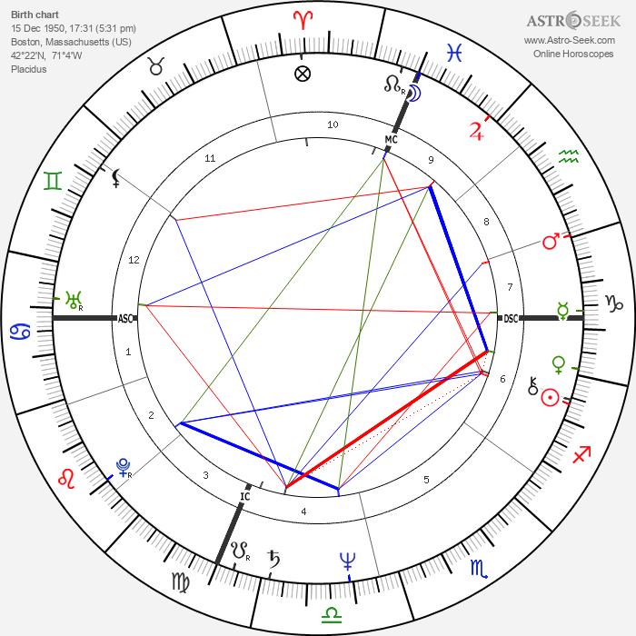 Barry Tatelman - Astrology Natal Birth Chart