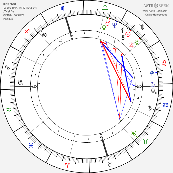 Barry White - Astrology Natal Birth Chart