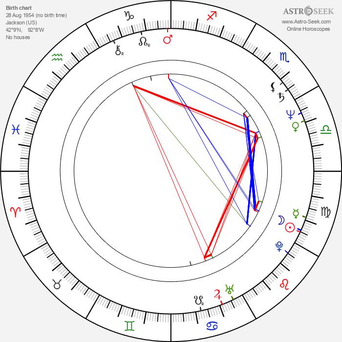 Barry Wiggins - Astrology Natal Birth Chart