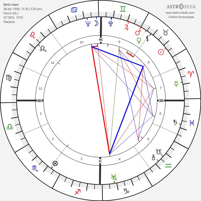 Bart Jan Bok - Astrology Natal Birth Chart