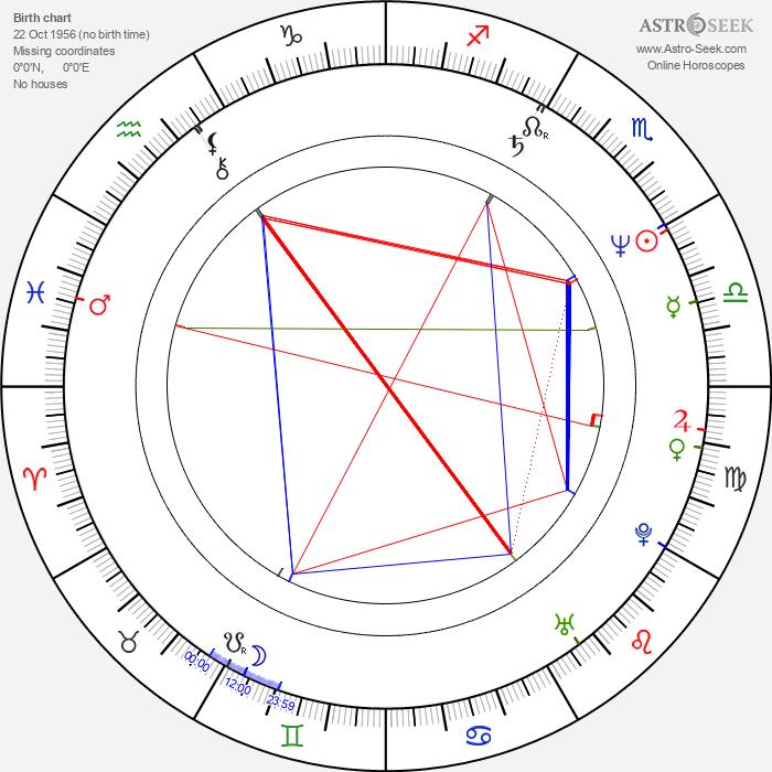 Bart Klever - Astrology Natal Birth Chart