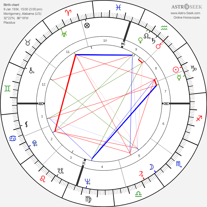 Bart Starr - Astrology Natal Birth Chart