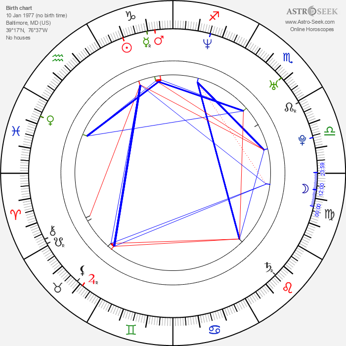 Bart the Bear - Astrology Natal Birth Chart