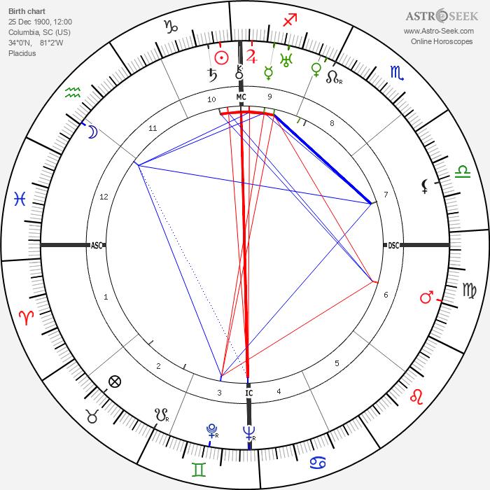 Barton MacLane - Astrology Natal Birth Chart