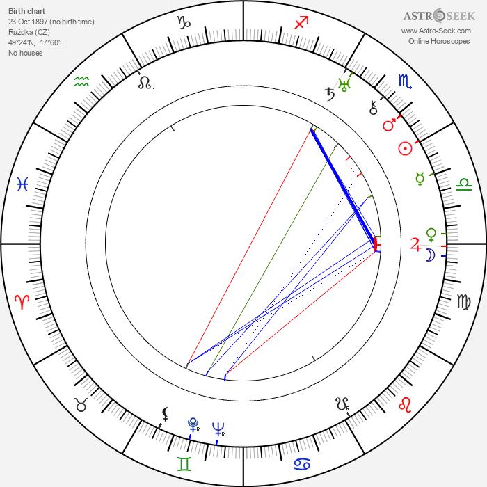 Bartoš Vlček - Astrology Natal Birth Chart